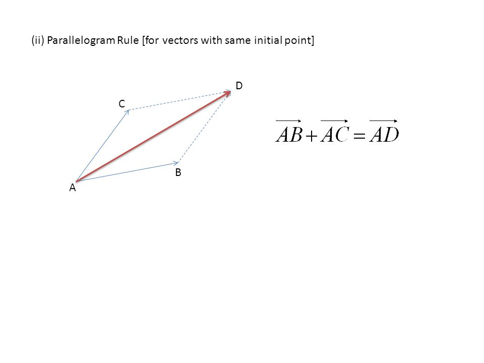 (ii) Parallelogram Rule [for vectors with same initial point]